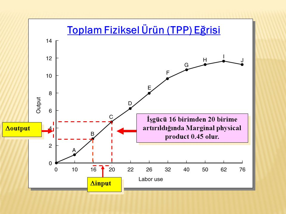 Toplam Fiziksel Ürün (TPP) Eğrisi  output  input İşgücü 16 birimden 20 birime artırıldığında Marginal physical product 0.45 olur.