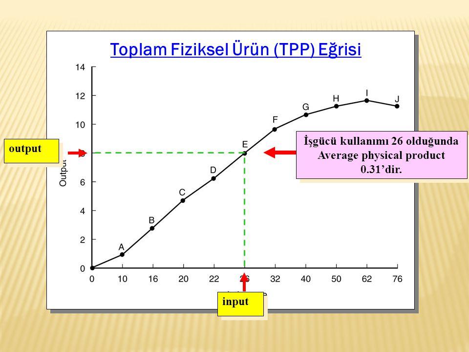 Toplam Fiziksel Ürün (TPP) Eğrisi output input İşgücü kullanımı 26 olduğunda Average physical product 0.31'dir.