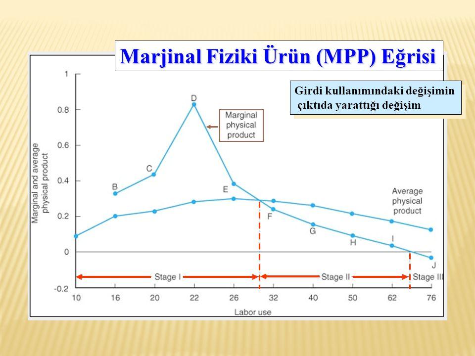 Marjinal Fiziki Ürün (MPP) Eğrisi Girdi kullanımındaki değişimin çıktıda yarattığı değişim Girdi kullanımındaki değişimin çıktıda yarattığı değişim