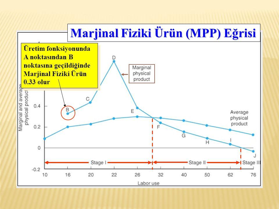 Üretim fonksiyonunda A noktasından B noktasına geçildiğinde Marjinal Fiziki Ürün 0.33 olur Marjinal Fiziki Ürün (MPP) Eğrisi