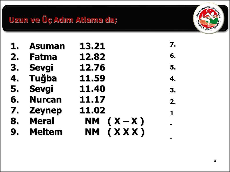 6 1. Asuman13.21 2. Fatma12.82 3. Sevgi 12.76 4. Tuğba11.59 5. Sevgi11.40 6. Nurcan11.17 7. Zeynep11.02 8. Meral NM ( X – X ) 9. Meltem NM ( X X X ) 7