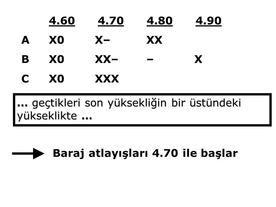 4.60 4.70 4.80 4.90 AX0 X– XX B X0 XX– – X CX0 XXX … geçtikleri son yüksekliğin bir üstündeki yükseklikte … Baraj atlayışları 4.70 ile başlar