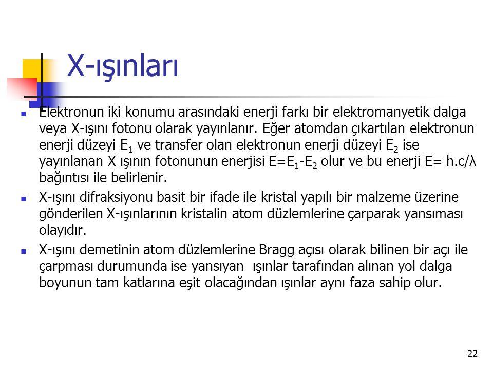 X-ışınları Elektronun iki konumu arasındaki enerji farkı bir elektromanyetik dalga veya X-ışını fotonu olarak yayınlanır.