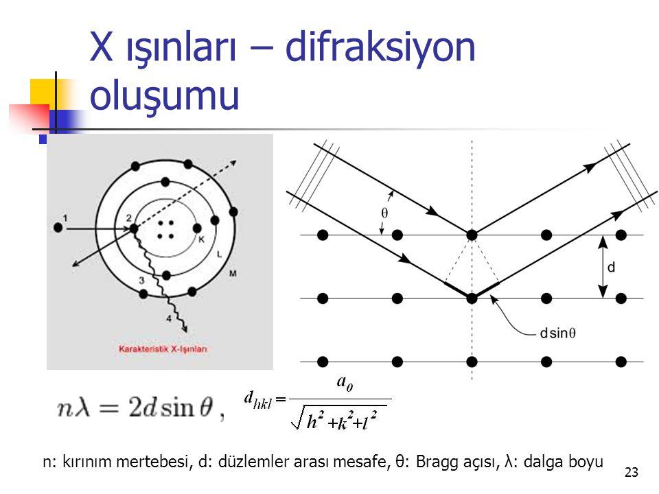 X ışınları – difraksiyon oluşumu 23 n: kırınım mertebesi, d: düzlemler arası mesafe, θ: Bragg açısı, λ: dalga boyu