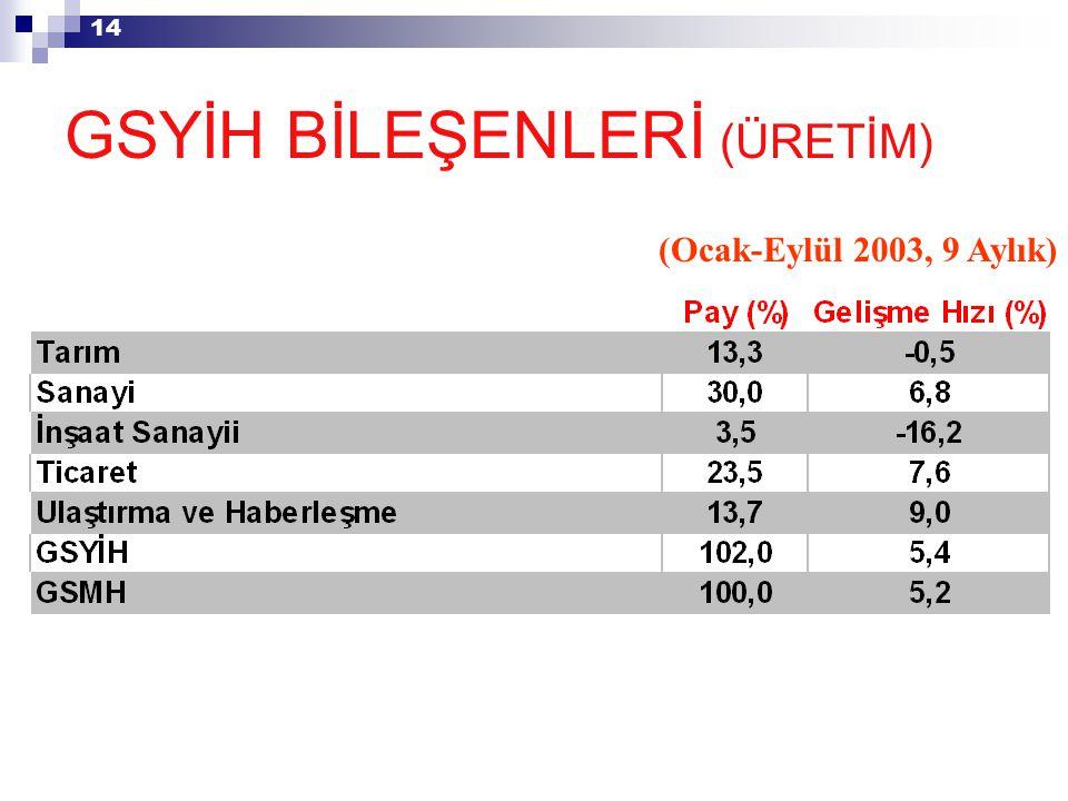 14 GSYİH BİLEŞENLERİ (ÜRETİM) (Ocak-Eylül 2003, 9 Aylık)