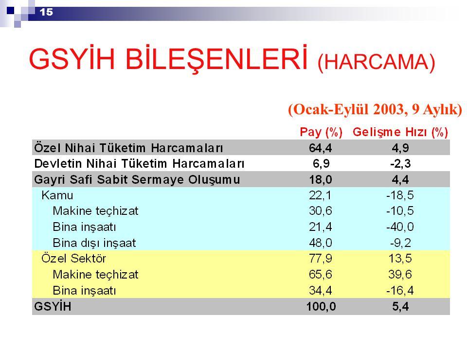15 GSYİH BİLEŞENLERİ (HARCAMA) (Ocak-Eylül 2003, 9 Aylık)
