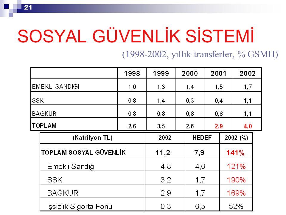 21 (1998-2002, yıllık transferler, % GSMH) SOSYAL GÜVENLİK SİSTEMİ