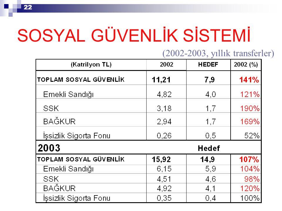 22 (2002-2003, yıllık transferler) SOSYAL GÜVENLİK SİSTEMİ
