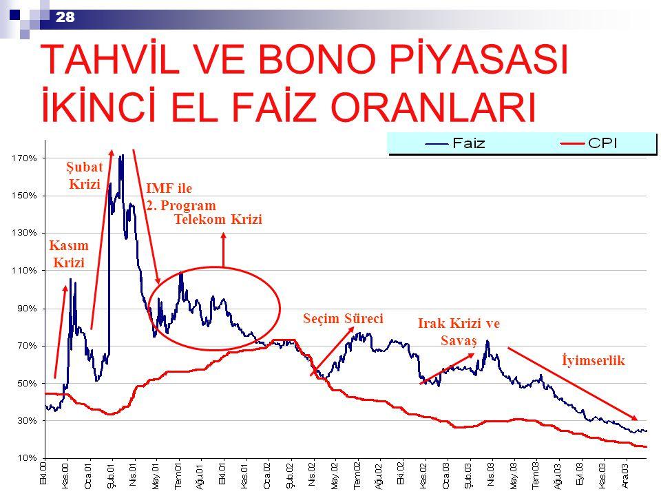 28 Kasım Krizi Şubat Krizi IMF ile 2.