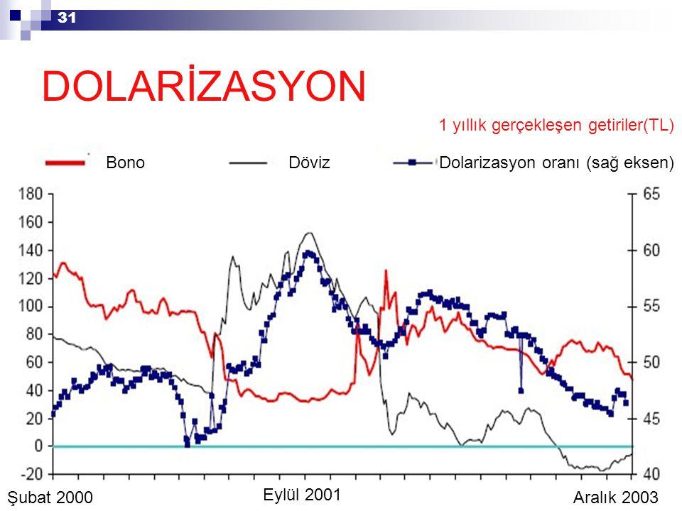 31 DOLARİZASYON BonoDövizDolarizasyon oranı (sağ eksen) 1 yıllık gerçekleşen getiriler(TL) Şubat 2000Aralık 2003 Eylül 2001