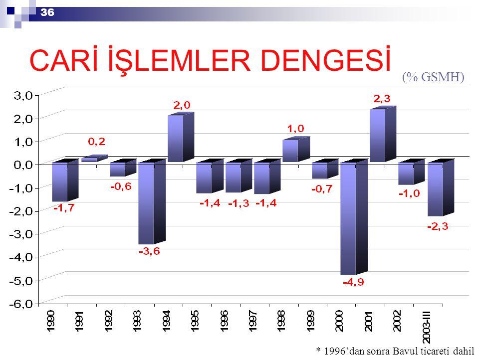 36 * 1996'dan sonra Bavul ticareti dahil CARİ İŞLEMLER DENGESİ (% GSMH)