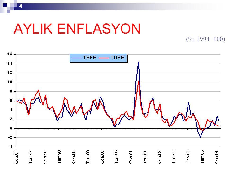 4 (%, 1994=100) AYLIK ENFLASYON