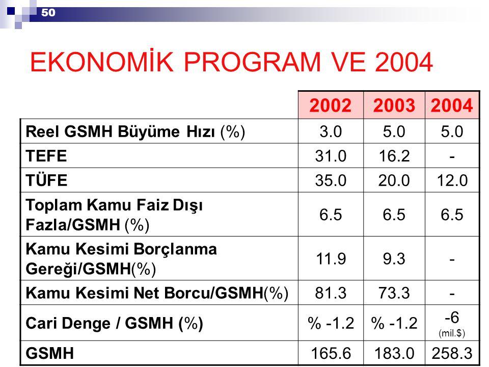 50 200220032004 Reel GSMH Büyüme Hızı (%)3.05.0 TEFE31.016.2- TÜFE35.020.012.0 Toplam Kamu Faiz Dışı Fazla/GSMH (%) 6.5 Kamu Kesimi Borçlanma Gereği/GSMH(%) 11.99.3- Kamu Kesimi Net Borcu/GSMH(%)81.373.3- Cari Denge / GSMH (%)% -1.2 -6 (mil.$) GSMH165.6183.0258.3 EKONOMİK PROGRAM VE 2004