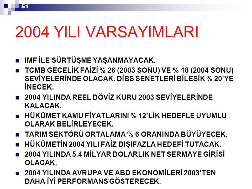 51 2004 YILI VARSAYIMLARI IMF İLE SÜRTÜŞME YAŞANMAYACAK.