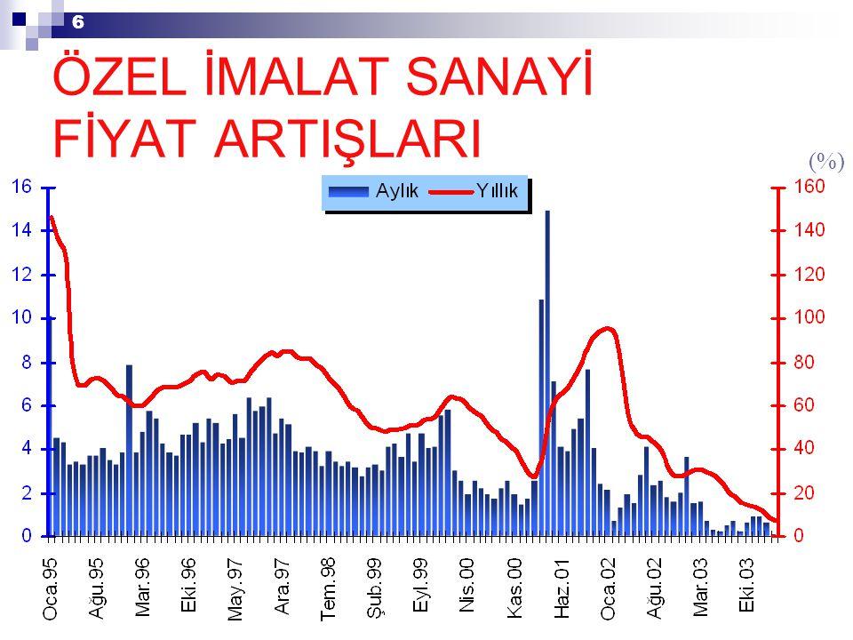 6 (%) ÖZEL İMALAT SANAYİ FİYAT ARTIŞLARI
