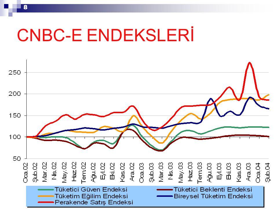 8 CNBC-E ENDEKSLERİ