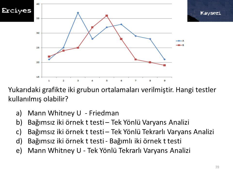 39 Yukarıdaki grafikte iki grubun ortalamaları verilmiştir. Hangi testler kullanılmış olabilir? a)Mann Whitney U - Friedman b)Bağımsız iki örnek t tes