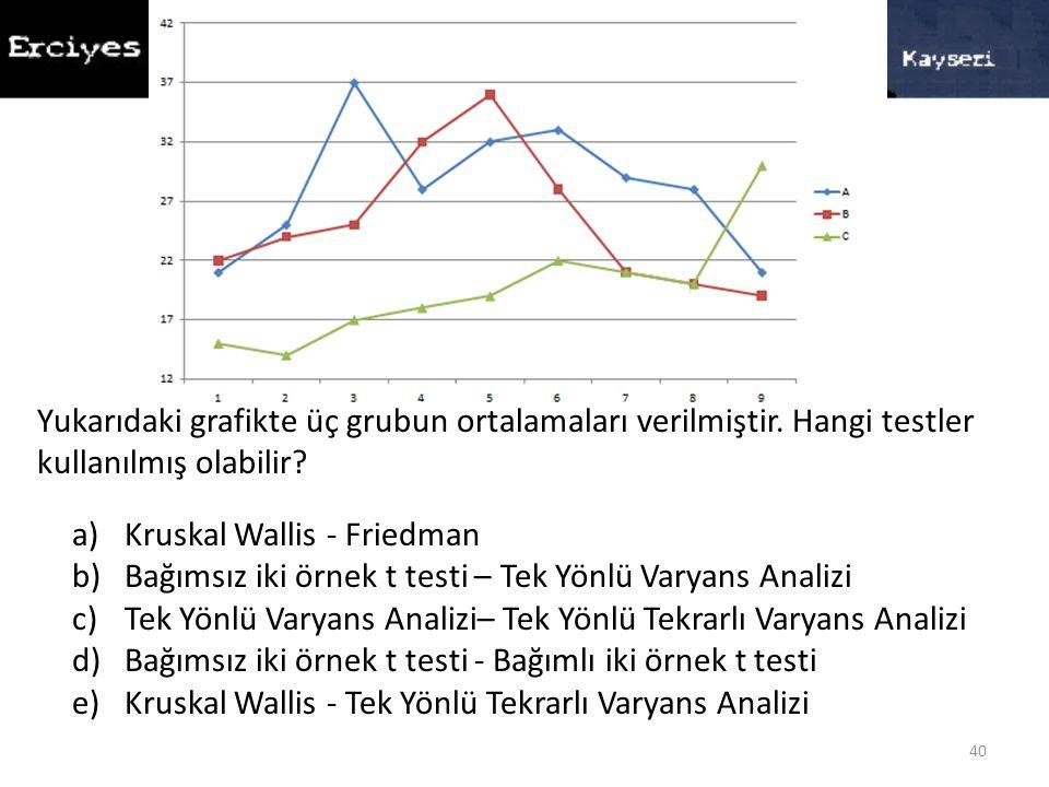 40 a)Kruskal Wallis - Friedman b)Bağımsız iki örnek t testi – Tek Yönlü Varyans Analizi c)Tek Yönlü Varyans Analizi– Tek Yönlü Tekrarlı Varyans Analizi d)Bağımsız iki örnek t testi - Bağımlı iki örnek t testi e)Kruskal Wallis - Tek Yönlü Tekrarlı Varyans Analizi Yukarıdaki grafikte üç grubun ortalamaları verilmiştir.