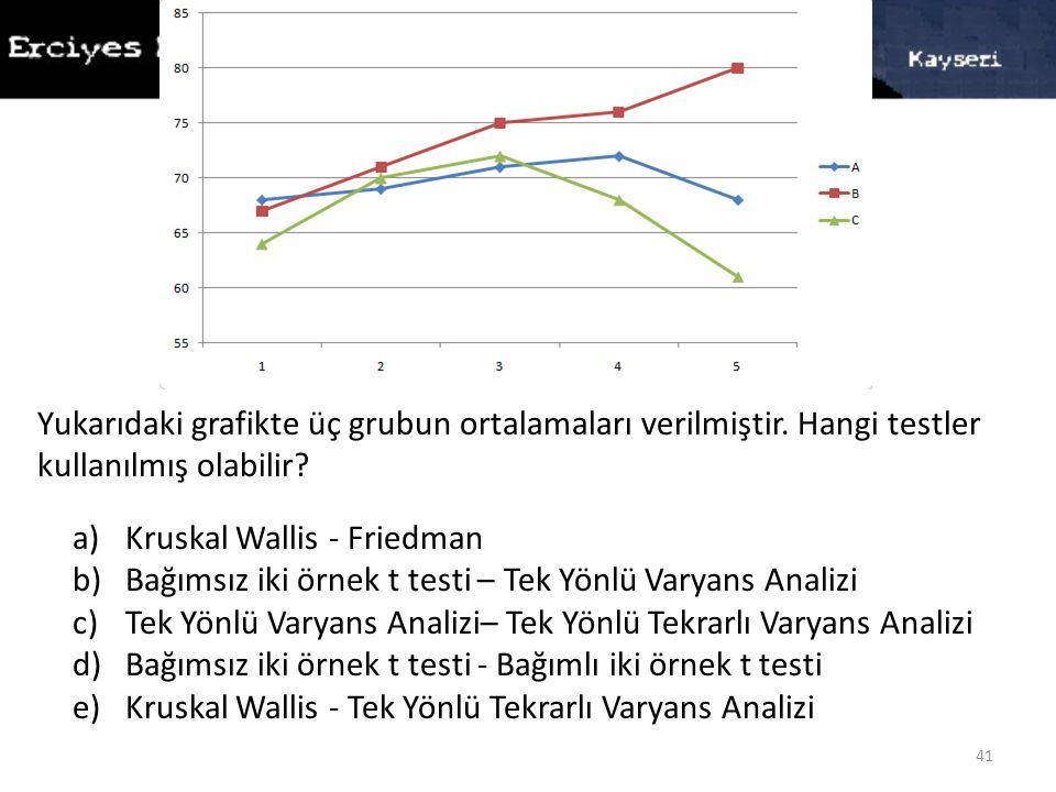 41 Yukarıdaki grafikte üç grubun ortalamaları verilmiştir. Hangi testler kullanılmış olabilir? a)Kruskal Wallis - Friedman b)Bağımsız iki örnek t test