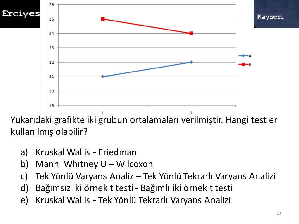 42 Yukarıdaki grafikte iki grubun ortalamaları verilmiştir. Hangi testler kullanılmış olabilir? a)Kruskal Wallis - Friedman b)Mann Whitney U – Wilcoxo