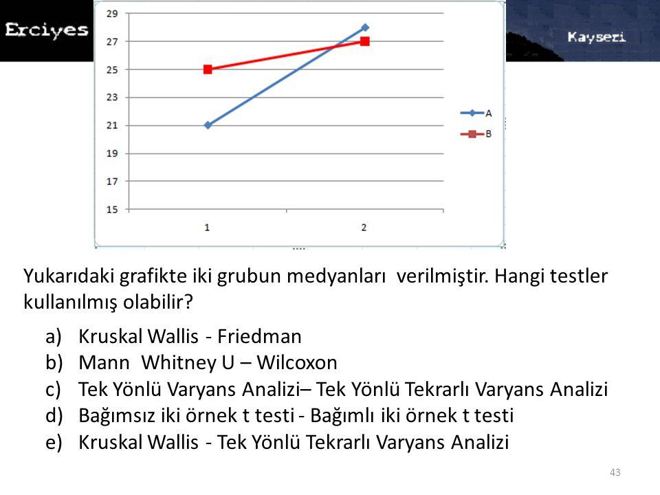 43 a)Kruskal Wallis - Friedman b)Mann Whitney U – Wilcoxon c)Tek Yönlü Varyans Analizi– Tek Yönlü Tekrarlı Varyans Analizi d)Bağımsız iki örnek t testi - Bağımlı iki örnek t testi e)Kruskal Wallis - Tek Yönlü Tekrarlı Varyans Analizi Yukarıdaki grafikte iki grubun medyanları verilmiştir.