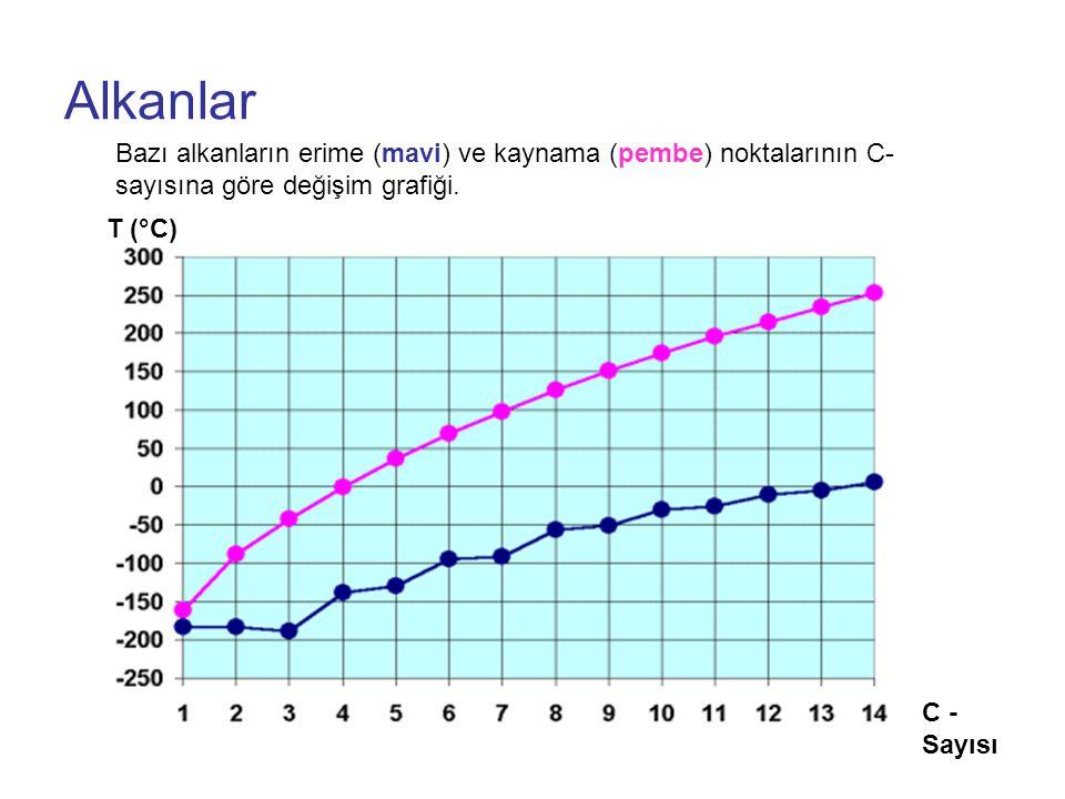 Alkanlar T (°C) C - Sayısı Bazı alkanların erime (mavi) ve kaynama (pembe) noktalarının C- sayısına göre değişim grafiği.