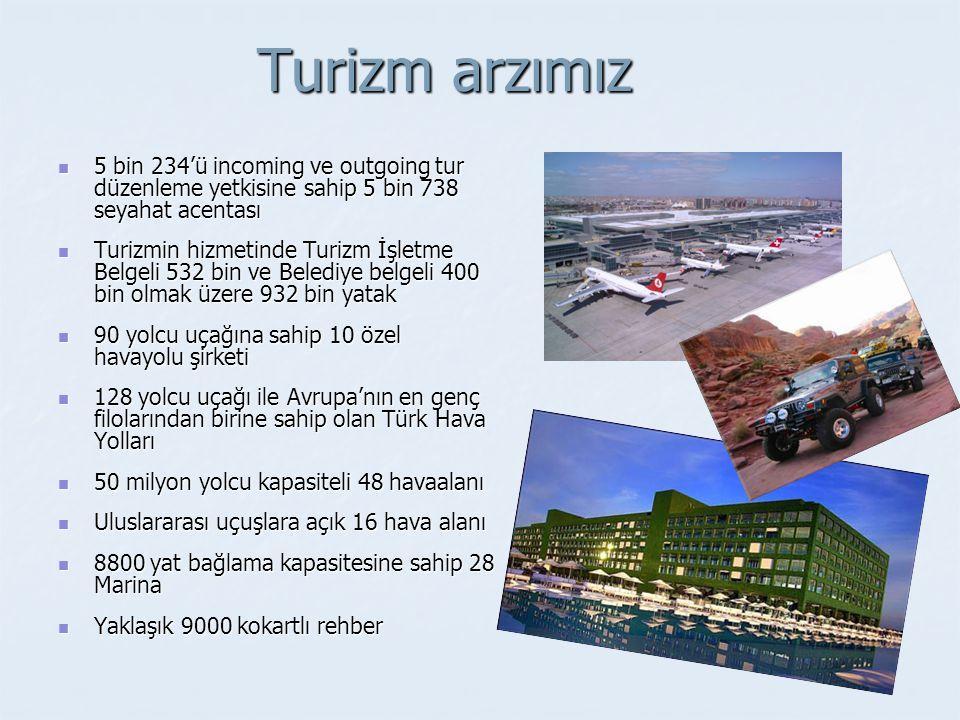 Turizm arzımız 5 bin 234'ü incoming ve outgoing tur düzenleme yetkisine sahip 5 bin 738 seyahat acentası 5 bin 234'ü incoming ve outgoing tur düzenleme yetkisine sahip 5 bin 738 seyahat acentası Turizmin hizmetinde Turizm İşletme Belgeli 532 bin ve Belediye belgeli 400 bin olmak üzere 932 bin yatak Turizmin hizmetinde Turizm İşletme Belgeli 532 bin ve Belediye belgeli 400 bin olmak üzere 932 bin yatak 90 yolcu uçağına sahip 10 özel havayolu şirketi 90 yolcu uçağına sahip 10 özel havayolu şirketi 128 yolcu uçağı ile Avrupa'nın en genç filolarından birine sahip olan Türk Hava Yolları 128 yolcu uçağı ile Avrupa'nın en genç filolarından birine sahip olan Türk Hava Yolları 50 milyon yolcu kapasiteli 48 havaalanı 50 milyon yolcu kapasiteli 48 havaalanı Uluslararası uçuşlara açık 16 hava alanı Uluslararası uçuşlara açık 16 hava alanı 8800 yat bağlama kapasitesine sahip 28 Marina 8800 yat bağlama kapasitesine sahip 28 Marina Yaklaşık 9000 kokartlı rehber Yaklaşık 9000 kokartlı rehber