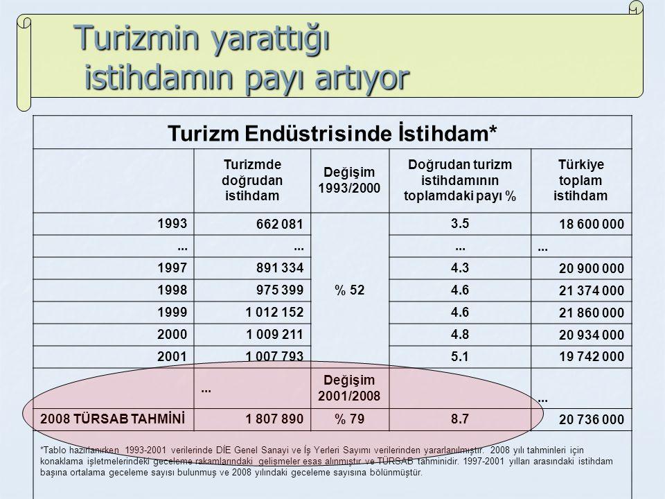Turizmin yarattığı istihdamın payı artıyor Turizm Endüstrisinde İstihdam* Turizmde doğrudan istihdam Değişim 1993/2000 Doğrudan turizm istihdamının toplamdaki payı % Türkiye toplam istihdam 1993662 081 % 52 3.5 18 600 000...