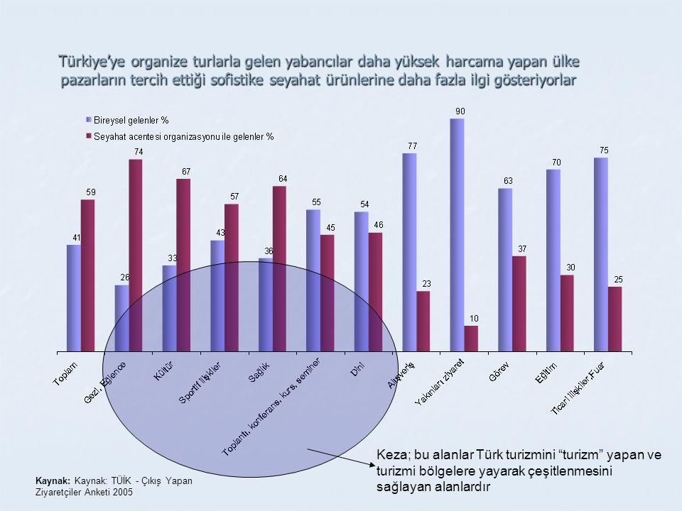 Türkiye'ye organize turlarla gelen yabancılar daha yüksek harcama yapan ülke pazarların tercih ettiği sofistike seyahat ürünlerine daha fazla ilgi gösteriyorlar Keza; bu alanlar Türk turizmini turizm yapan ve turizmi bölgelere yayarak çeşitlenmesini sağlayan alanlardır Kaynak: Kaynak: TÜİK - Çıkış Yapan Ziyaretçiler Anketi 2005