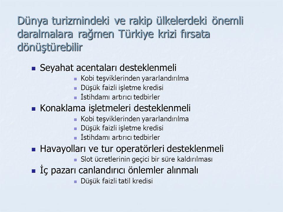 Dünya turizmindeki ve rakip ülkelerdeki önemli daralmalara rağmen Türkiye krizi fırsata dönüştürebilir Seyahat acentaları desteklenmeli Seyahat acentaları desteklenmeli Kobi teşviklerinden yararlandırılma Kobi teşviklerinden yararlandırılma Düşük faizli işletme kredisi Düşük faizli işletme kredisi İstihdamı artırıcı tedbirler İstihdamı artırıcı tedbirler Konaklama işletmeleri desteklenmeli Konaklama işletmeleri desteklenmeli Kobi teşviklerinden yararlandırılma Kobi teşviklerinden yararlandırılma Düşük faizli işletme kredisi Düşük faizli işletme kredisi İstihdamı artırıcı tedbirler İstihdamı artırıcı tedbirler Havayolları ve tur operatörleri desteklenmeli Havayolları ve tur operatörleri desteklenmeli Slot ücretlerinin geçici bir süre kaldırılması Slot ücretlerinin geçici bir süre kaldırılması İç pazarı canlandırıcı önlemler alınmalı İç pazarı canlandırıcı önlemler alınmalı Düşük faizli tatil kredisi Düşük faizli tatil kredisi