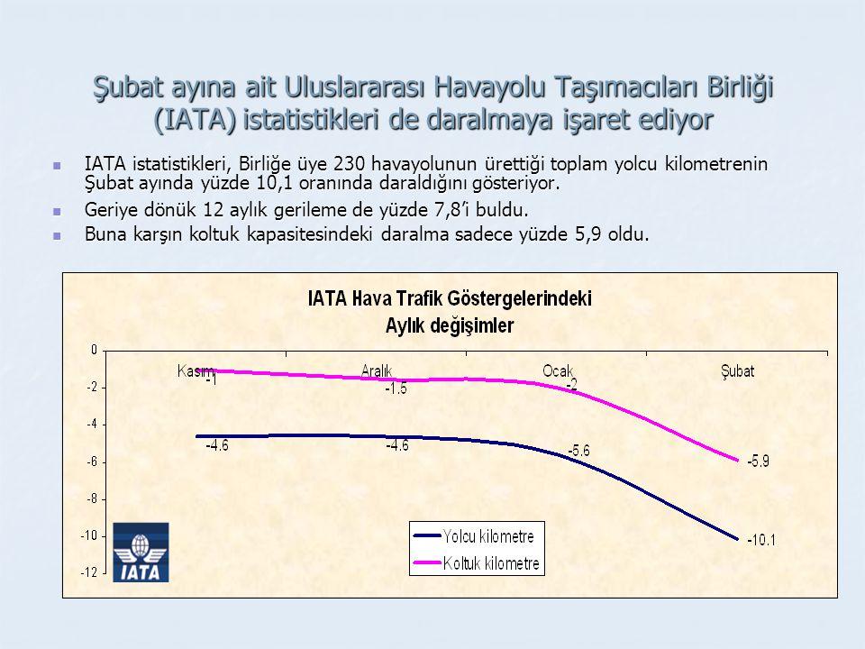 Şubat ayına ait Uluslararası Havayolu Taşımacıları Birliği (IATA) istatistikleri de daralmaya işaret ediyor IATA istatistikleri, Birliğe üye 230 havayolunun ürettiği toplam yolcu kilometrenin Şubat ayında yüzde 10,1 oranında daraldığını gösteriyor.