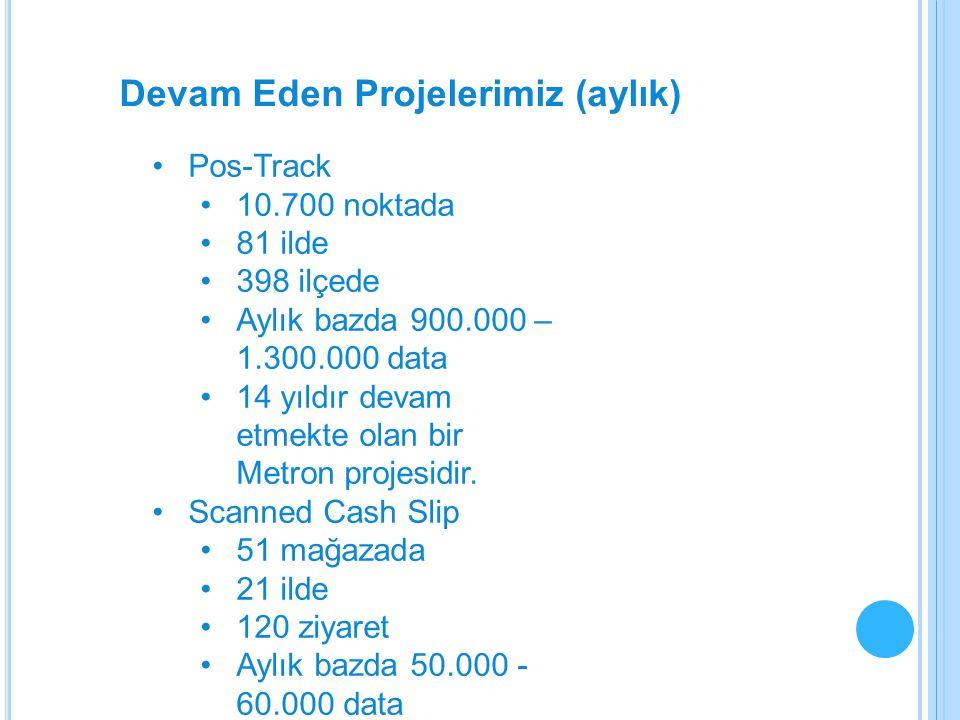 Devam Eden Projelerimiz (aylık) Pos-Track 10.700 noktada 81 ilde 398 ilçede Aylık bazda 900.000 – 1.300.000 data 14 yıldır devam etmekte olan bir Metr