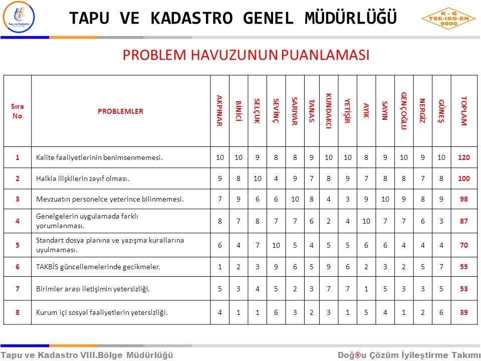 Doğ ® u Çözüm İyileştirme Takımı üyeleri tarafından yapılan puanlamada ilk üç problem sıralaması 1, 2 ve 8 sıra numaralı problemler biçiminde gerçekleşmiştir.