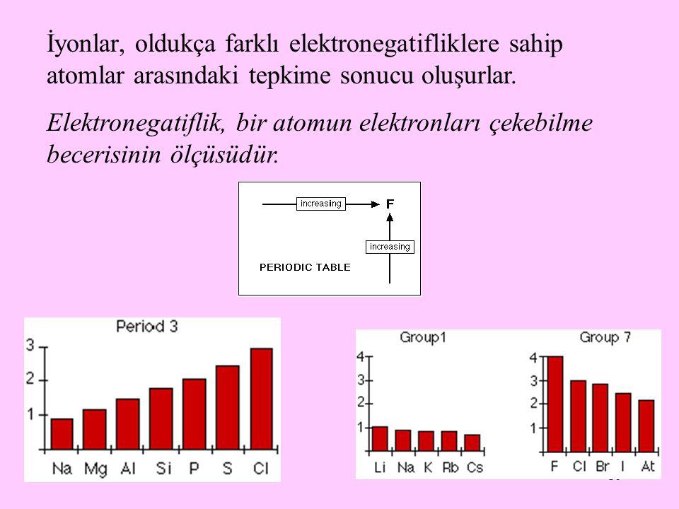 16 İyonlar, oldukça farklı elektronegatifliklere sahip atomlar arasındaki tepkime sonucu oluşurlar. Elektronegatiflik, bir atomun elektronları çekebil