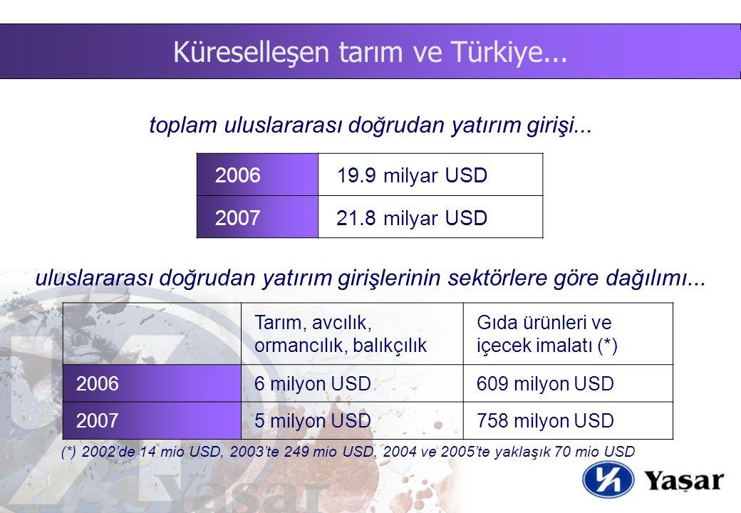 toplam uluslararası doğrudan yatırım girişi... 2006 19.9 milyar USD 2007 21.8 milyar USD Tarım, avcılık, ormancılık, balıkçılık Gıda ürünleri ve içece