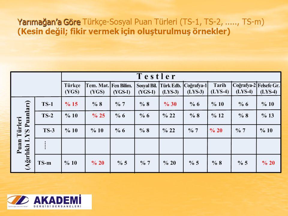 Yarımağan'a Göre Yarımağan'a Göre Türkçe-Sosyal Puan Türleri (TS-1, TS-2,....., TS-m) (Kesin değil; fikir vermek için oluşturulmuş örnekler)