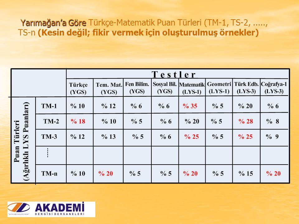 Yarımağan'a Göre Yarımağan'a Göre Türkçe-Matematik Puan Türleri (TM-1, TS-2,....., TS-n (Kesin değil; fikir vermek için oluşturulmuş örnekler)