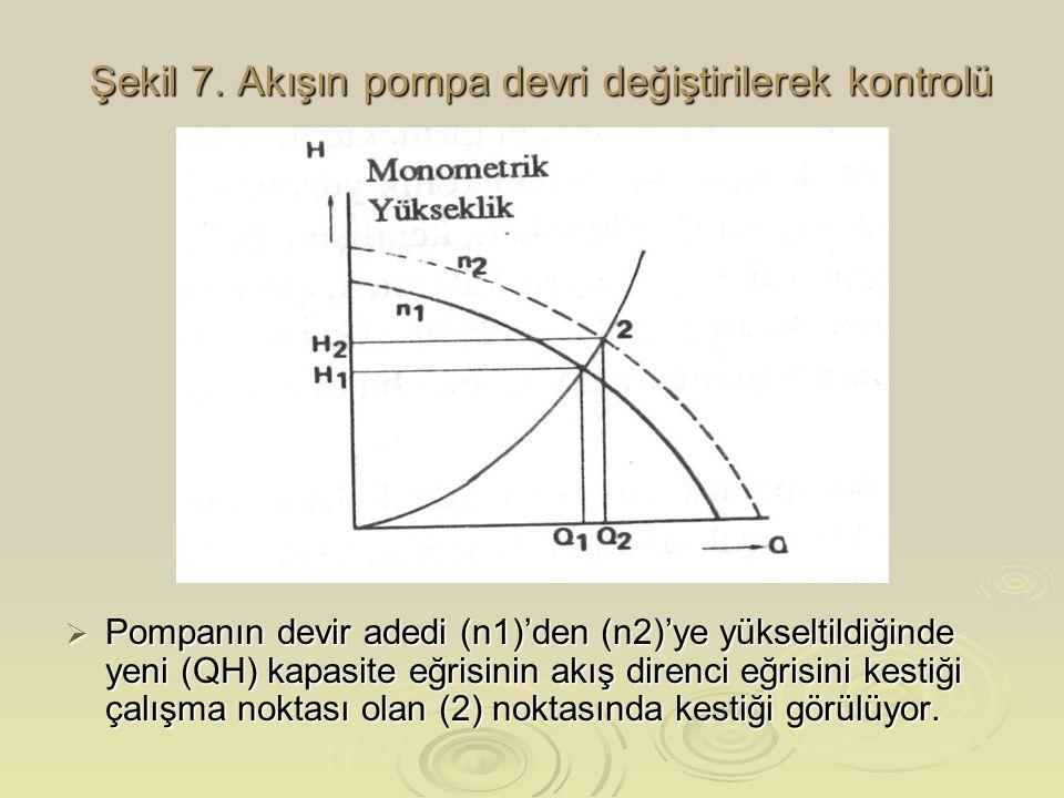 Şekil 7. Akışın pompa devri değiştirilerek kontrolü  Pompanın devir adedi (n1)'den (n2)'ye yükseltildiğinde yeni (QH) kapasite eğrisinin akış direnci