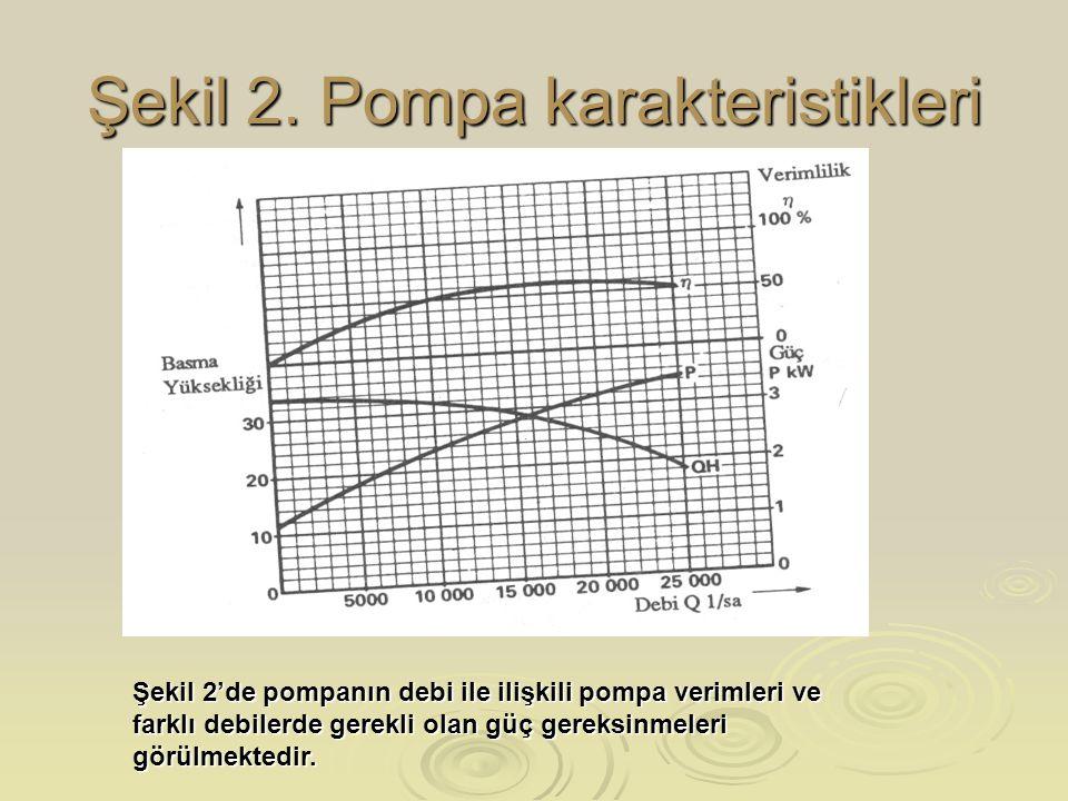 Şekil 2. Pompa karakteristikleri Şekil 2'de pompanın debi ile ilişkili pompa verimleri ve farklı debilerde gerekli olan güç gereksinmeleri görülmekted