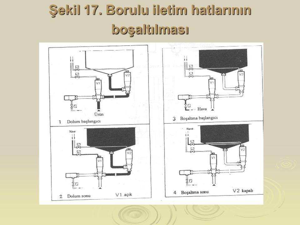 Şekil 17. Borulu iletim hatlarının boşaltılması