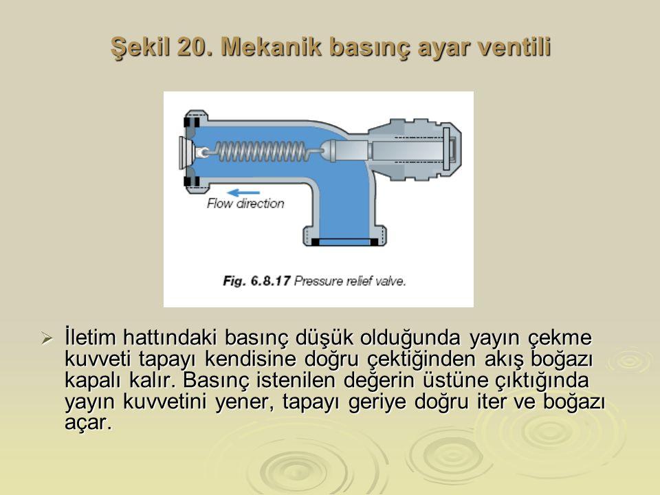 Şekil 20. Mekanik basınç ayar ventili  İletim hattındaki basınç düşük olduğunda yayın çekme kuvveti tapayı kendisine doğru çektiğinden akış boğazı ka