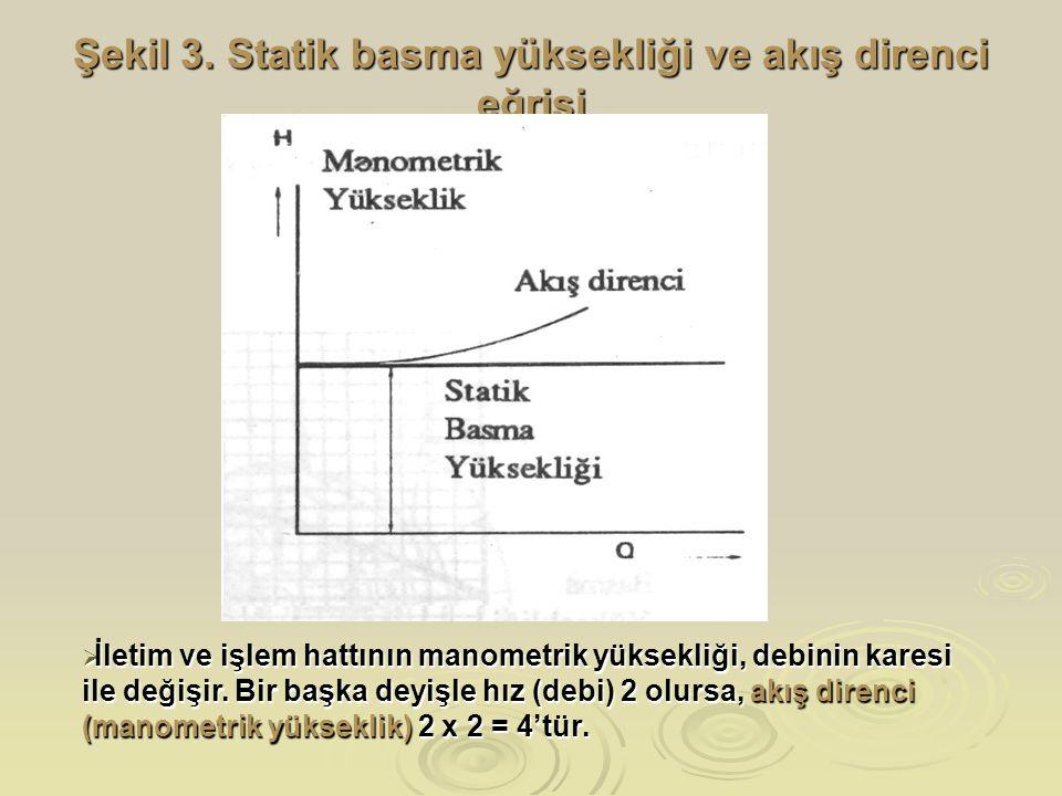 Şekil 3. Statik basma yüksekliği ve akış direnci eğrisi  İletim ve işlem hattının manometrik yüksekliği, debinin karesi ile değişir. Bir başka deyişl