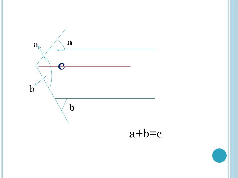 a b c a b a+b=c