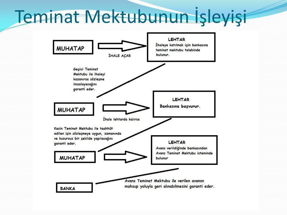 Teminat Mektubunun Tarafları Banka garanti sözleşmesi veya teminat mektubu ilişkisinden bahsedebilmek için kural olarak sözleşmede üç taraf bulunmaktadır.