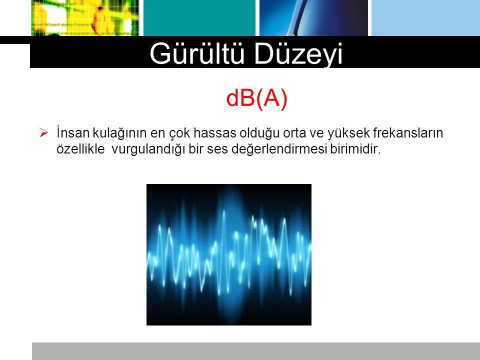 dB(A)  İnsan kulağının en çok hassas olduğu orta ve yüksek frekansların özellikle vurgulandığı bir ses değerlendirmesi birimidir. Gürültü Düzeyi