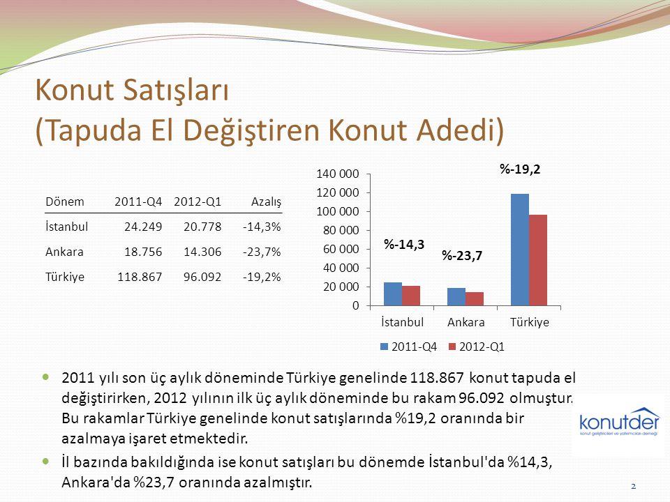 Konut Kredisi Hacmindeki Artış (1.000 TL) 2011 yılının ilk yarısında ayda ortalama 1,5 milyar TL tutarında büyüyen konut kredileri, yılın ikinci yarısında hız kesmiş ve yılın ikinci yarısında aylık ortalama büyüme 540 milyon TL ye inmiştir.