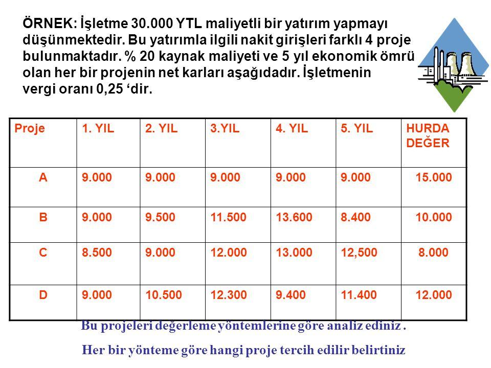 ÖRNEK: İşletme 30.000 YTL maliyetli bir yatırım yapmayı düşünmektedir.