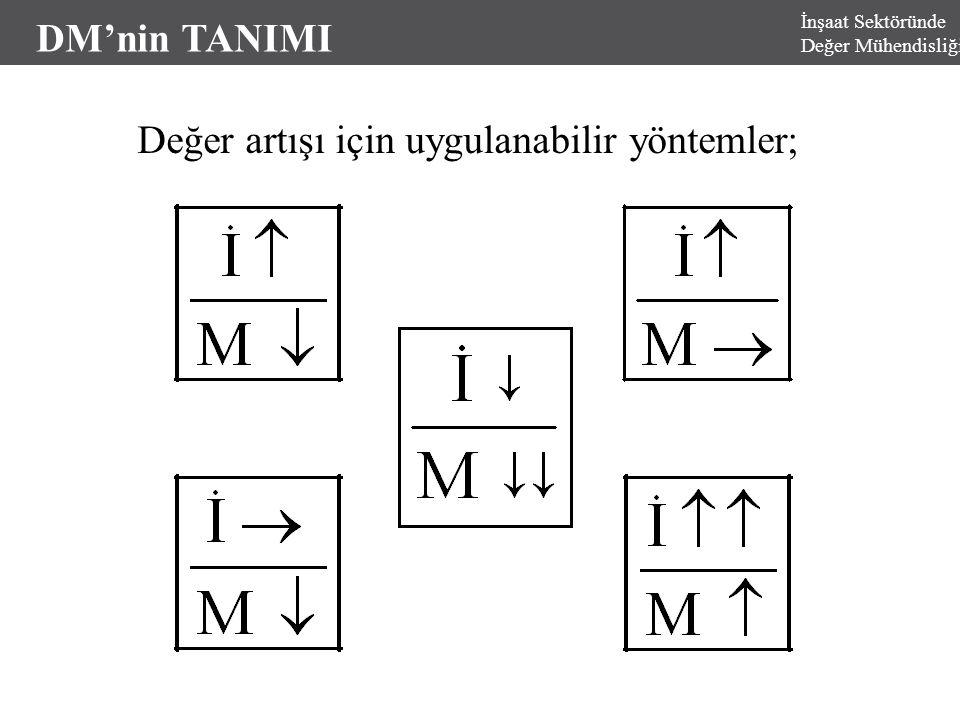 DM'nin TANIMI İnşaat Sektöründe Değer Mühendisliği Değer artışı için uygulanabilir yöntemler;