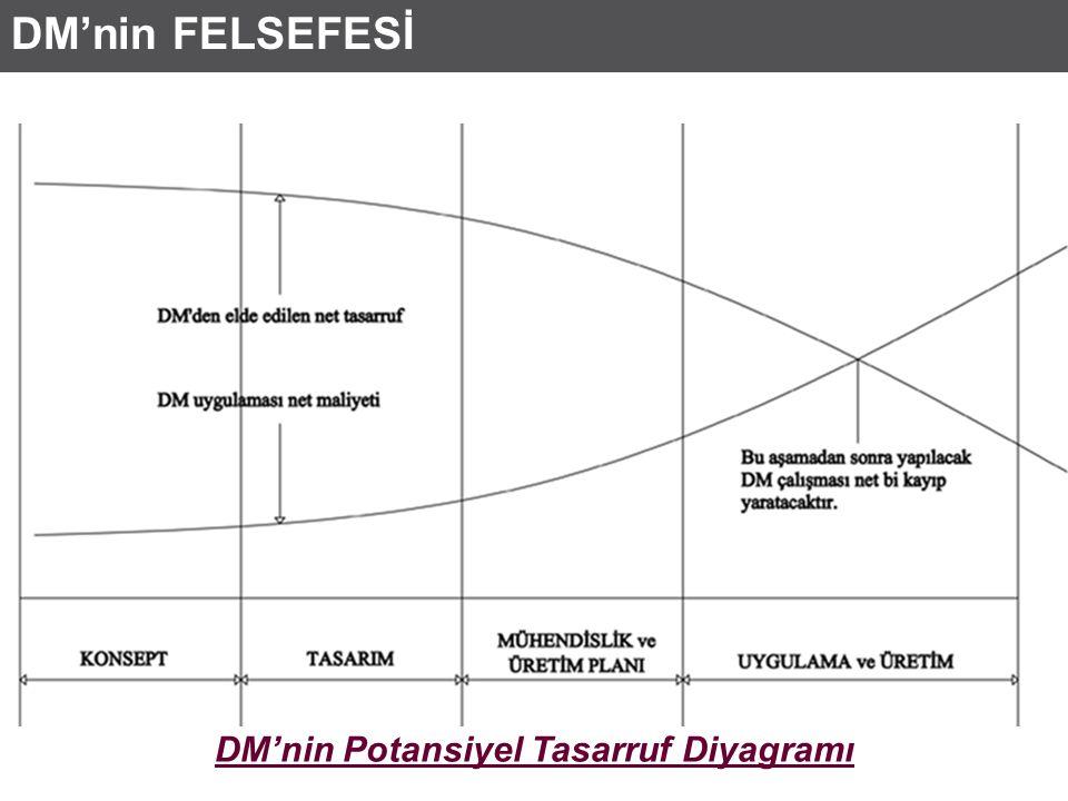DM'nin Potansiyel Tasarruf Diyagramı DM'nin FELSEFESİ
