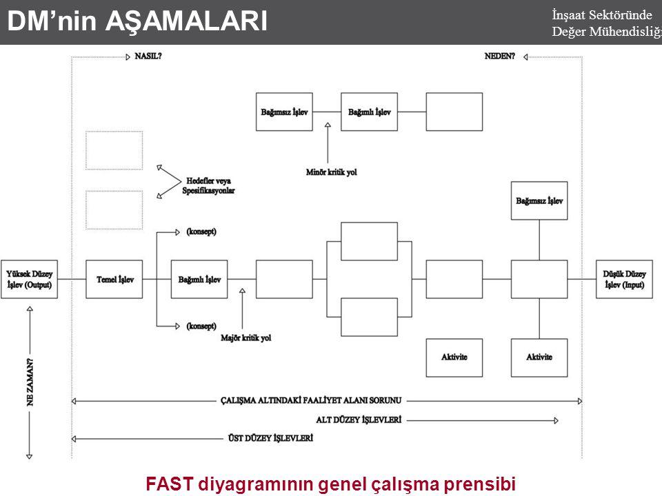 DM'nin AŞAMALARI FAST diyagramının genel çalışma prensibi İnşaat Sektöründe Değer Mühendisliği